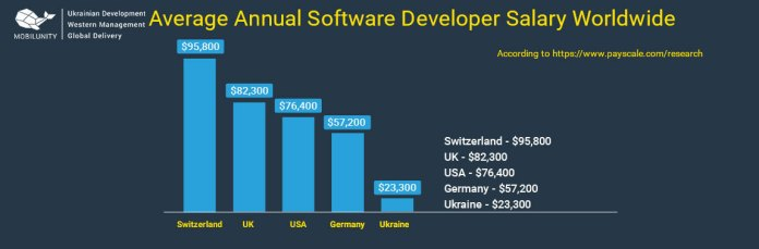 average-software-developer-salary-worldwide