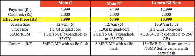 Airtel and Motorola join hands to offer 4G smartphones
