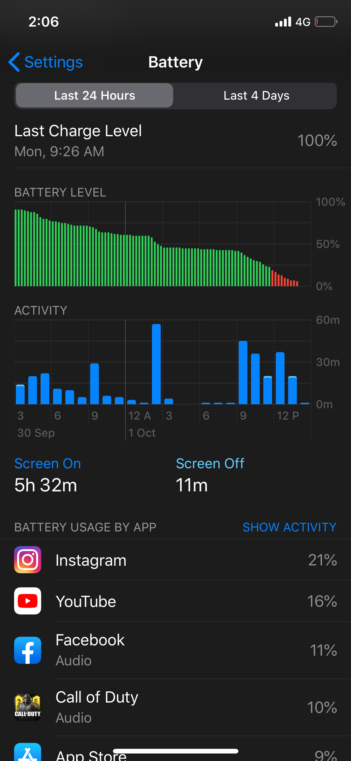 iPhone battery review
