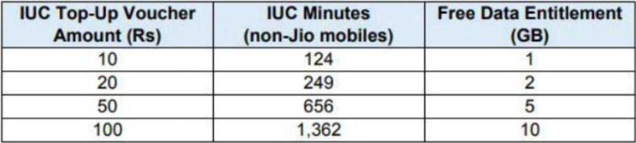 IUC top-up vouchers