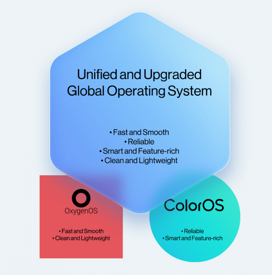 OxygenOS and ColorOS will merge to unveil a unified OS