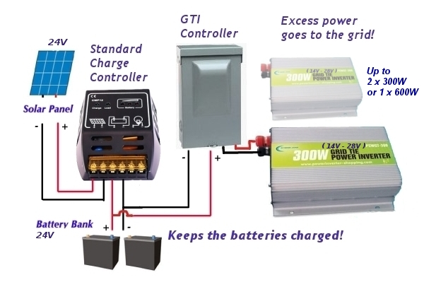 wiring diagram for solar battery charger wiring auto wiring grid tie solar wiring diagram grid auto wiring diagram schematic on wiring diagram for solar battery