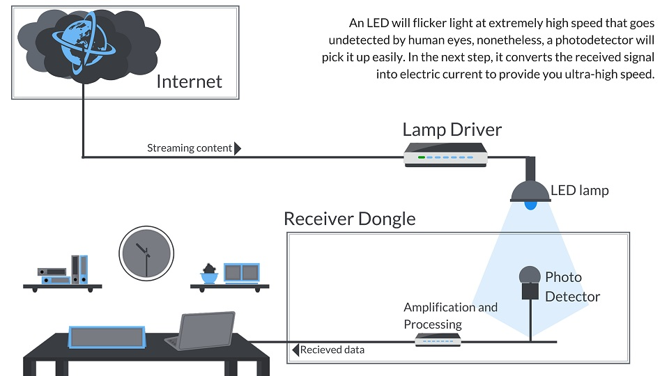 What is Lifi, How Lifi Works
