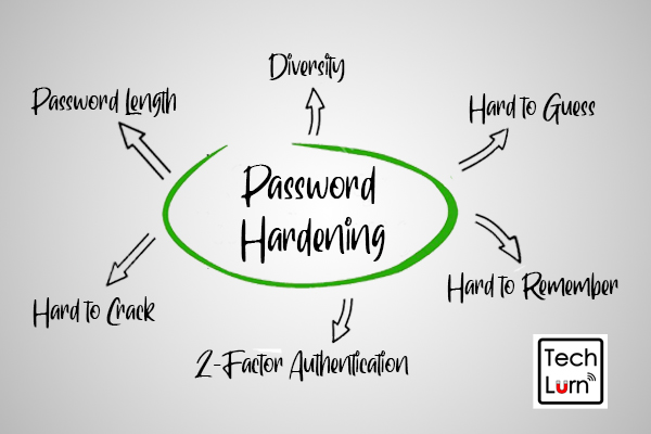 How to Protect Your Online Data and Privacy? Password Hardening Guide 1