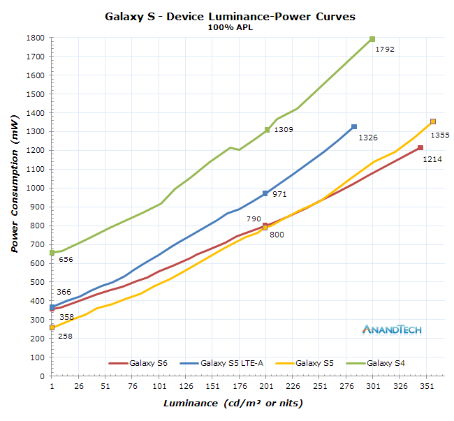 Samsung-Galaxy-S-Series-Display-Power-Consumption-Comparison
