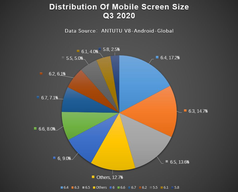 Antutu Report on Global Mobile Phone Users Preferences Q3 2020