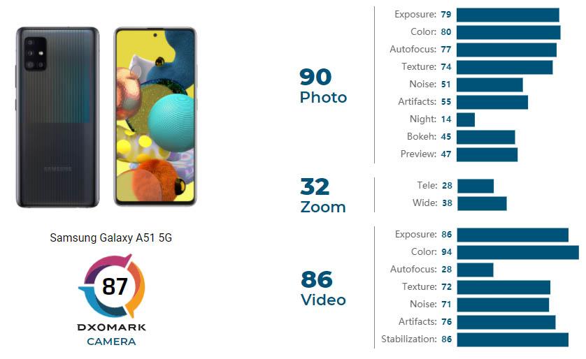 Samsung Galaxy A51 5G dxomark