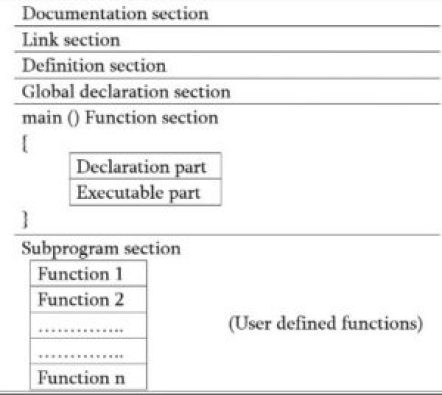 structure of C programming language in hindi