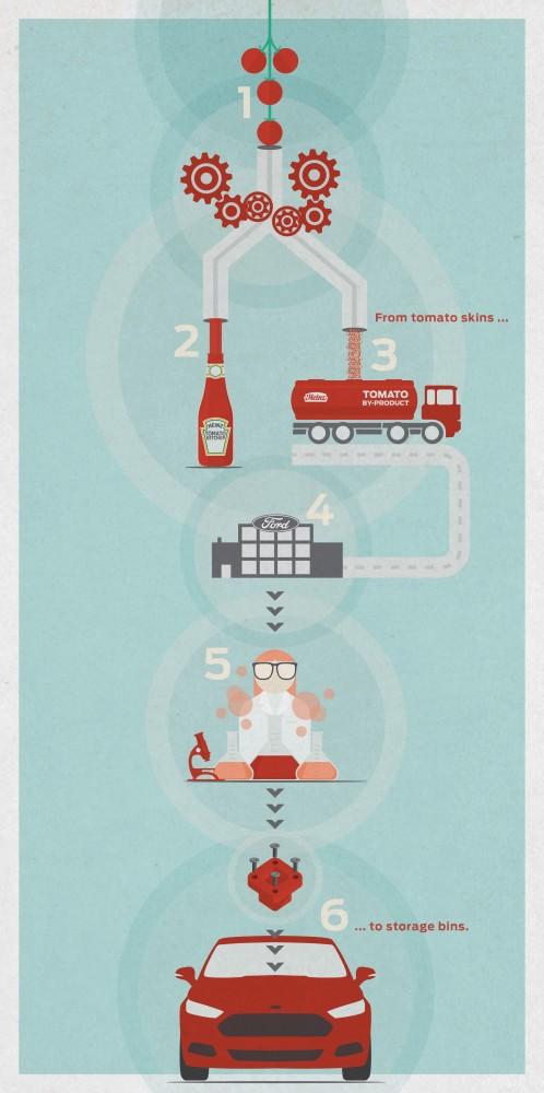 Ford - Heinz Sustainability
