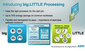big-LITTLE-ARM-officially-unveils-Cortex-A7-Image1_101