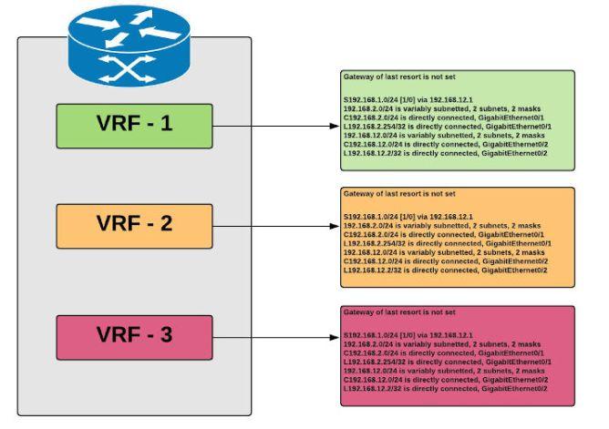 VRF Network