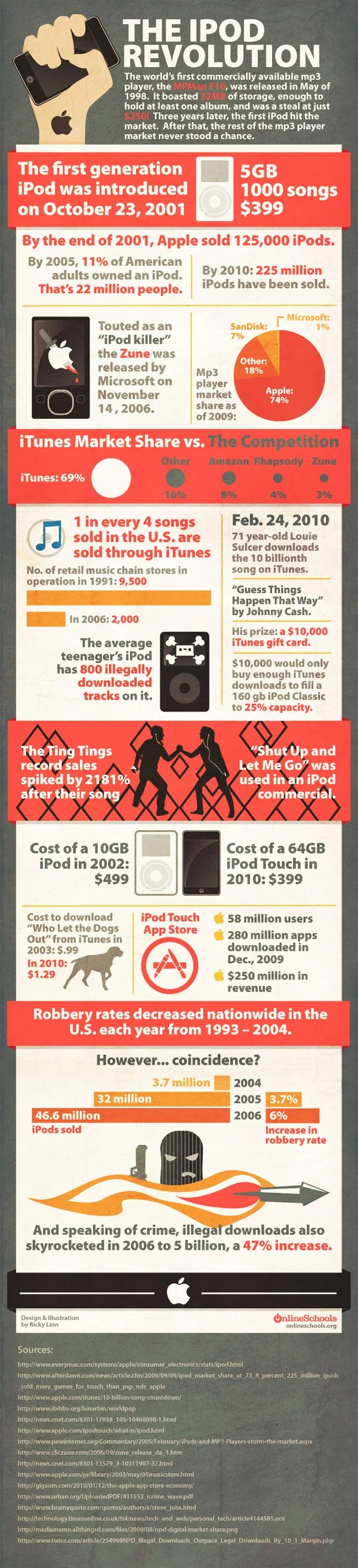 ipod_revolution_infographic