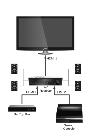 HDMICEC Guide: What it is and why you should have it (and