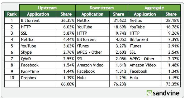 넷플릭스와 유튜브 합치면 인터넷 트래픽 절반