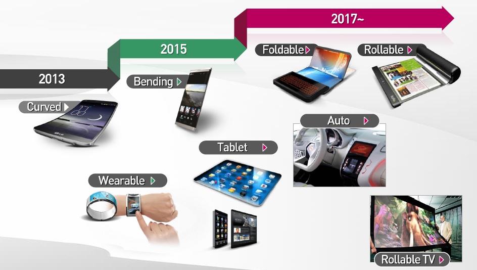 LG 디스플레이 로드맵 공개, 2017년 두루마리 디스플레이 개발 예정