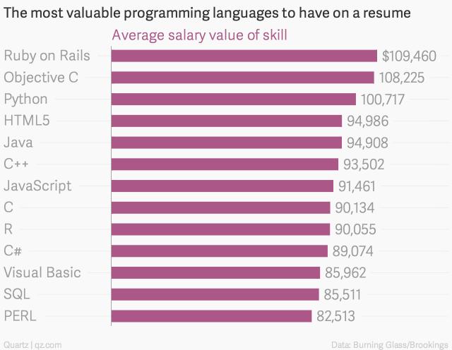 미국서 연봉이 가장 높은 프로그래밍 언어는?