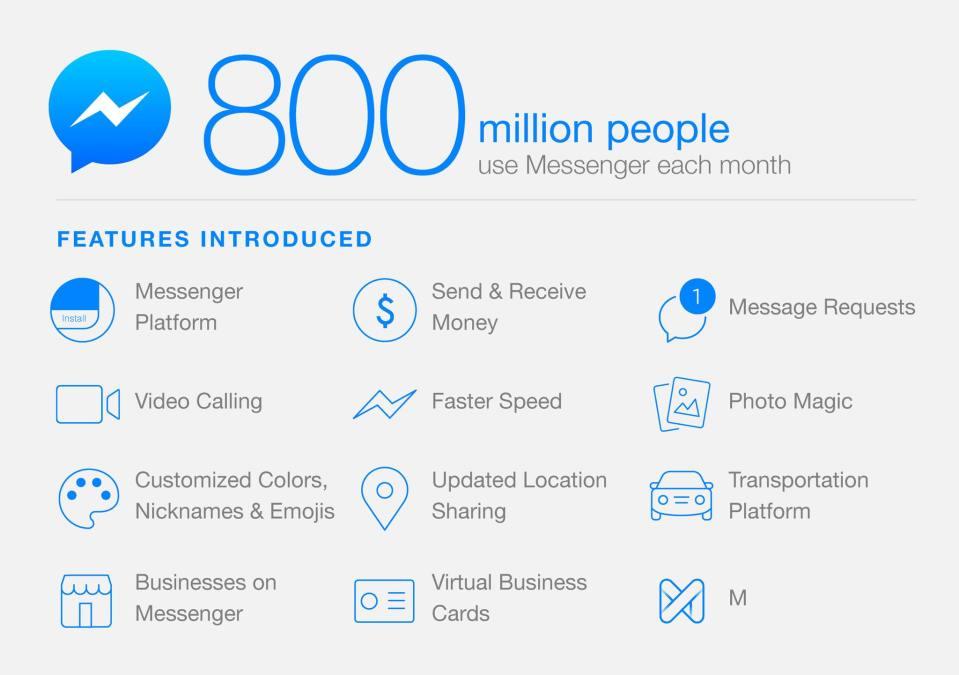 페이스북 메신저, 월 사용자 8억명 돌파