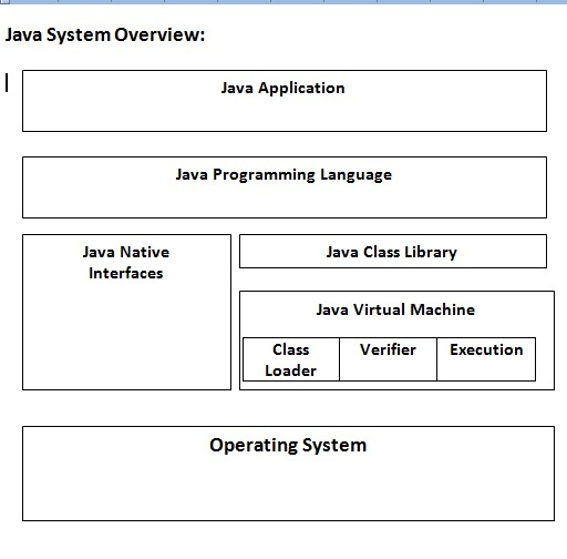 Java System Overview