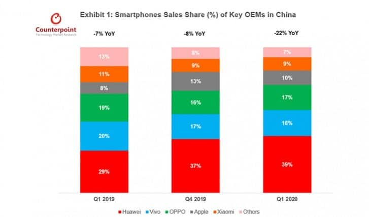 Counterpoint: China's smartphone sales fell 22% in the first quarter of 2020 thanks to COVID-19