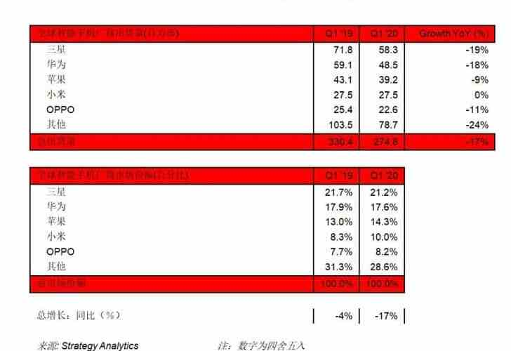 Strategy Analysis: Worldwide smartphone shipments will decrease by 17% in the first quarter of 2020