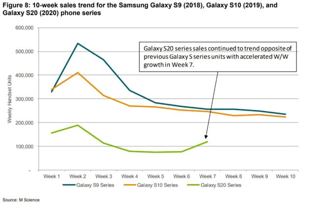 The Samsung Galaxy S20 series has increased acceptance of 5G, but sales are not that good