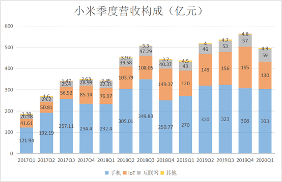 Xiaomi First Quarter 2020 Financial Report: Overview