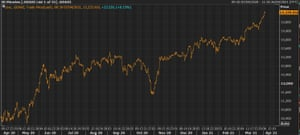 A chart showing Germany's DAX hitting a fresh record high.