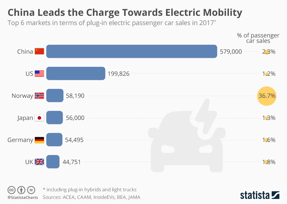 China Challenges TESLA\'s Electric Car Sales in Major World Markets