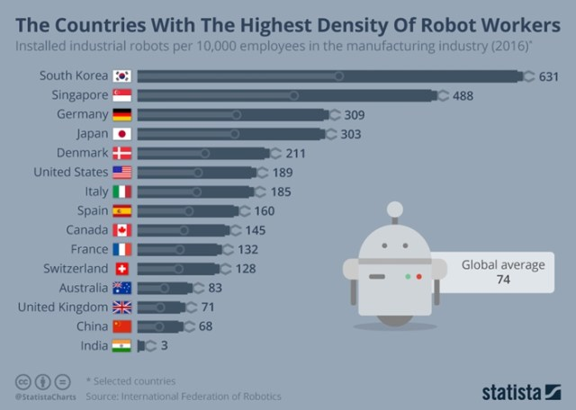 Robotic density by country