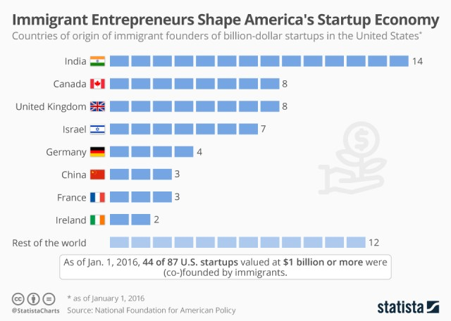 Countries of immigrant start-ups