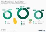 Venture capitalist demographics