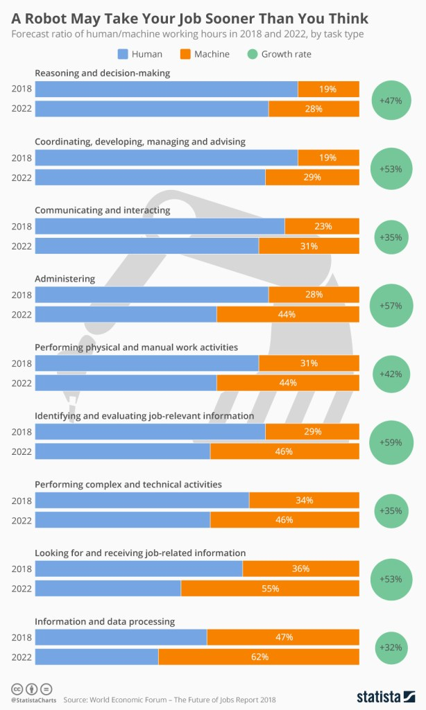 Robotics and jobs graphic