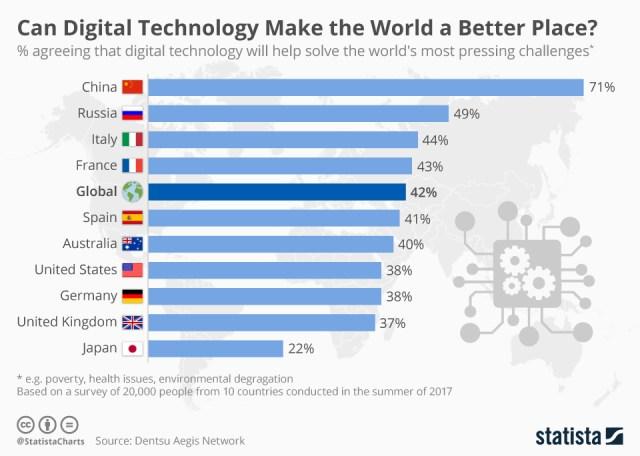 Digital technology poll chart
