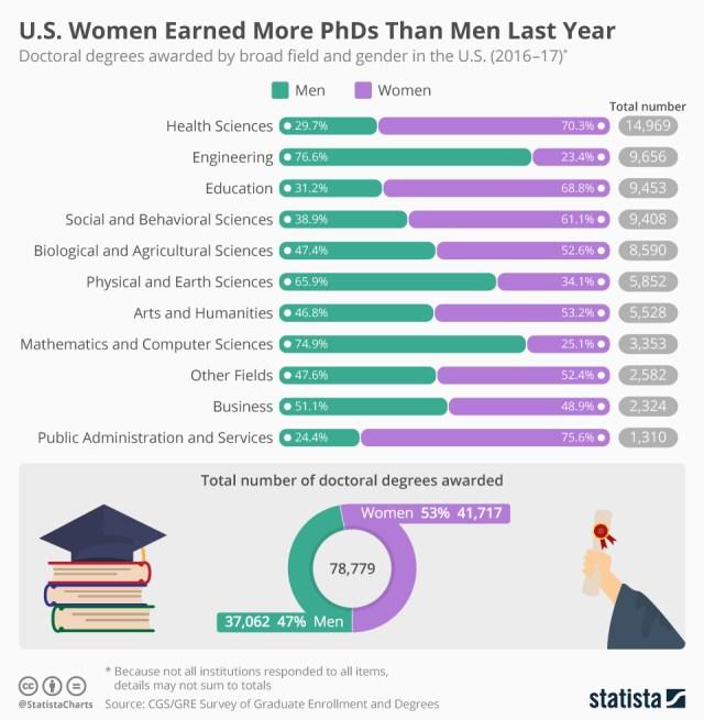 Women and men PhDs chart