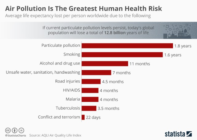 Human health risks ranked