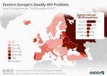 Chart: HIV cases in Europe
