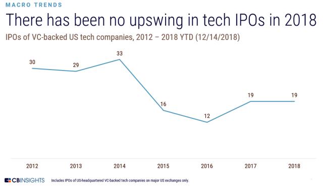 Tech IPO pipeline