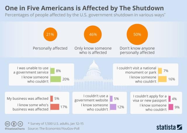 Chart, survey of shutdown effects