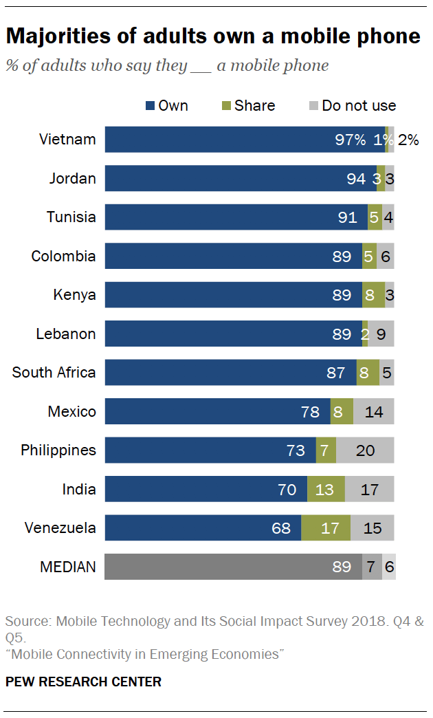 Mobile phone ownership and sharing