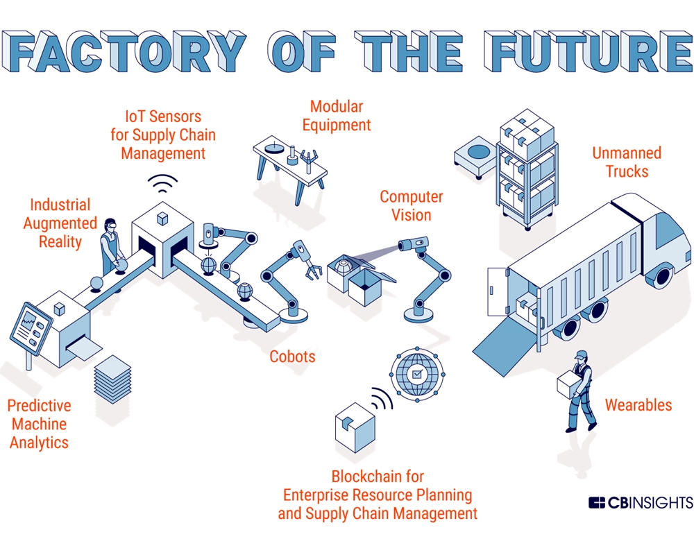 Infographic Technology Transforms Manufacturing