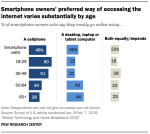 Chart: Internet access by phone users