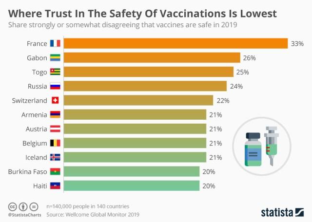 Chart: mistrust in vaccines