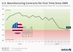 Chart: U.S. manufacturing