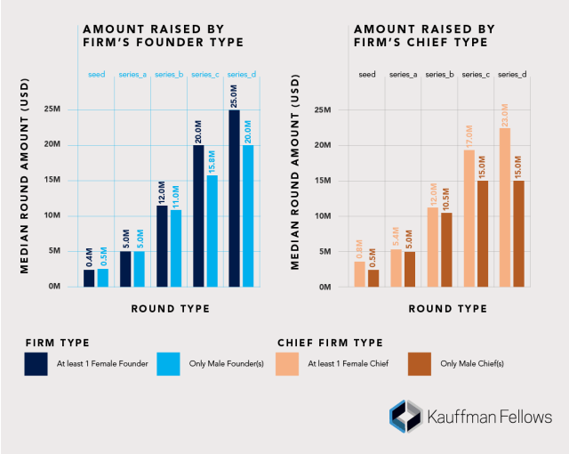 Median funds raised by round