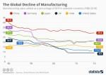 Chart: Global manufacturing