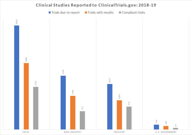 Chart: Clinical trials report