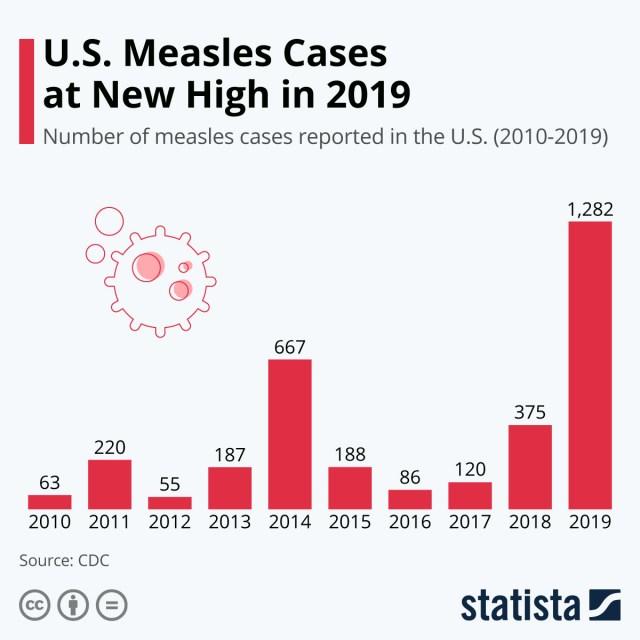 Measles cases in U.S.