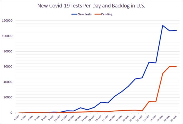 Covid-19 tests and backlog