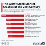 Chart: stock market crashes