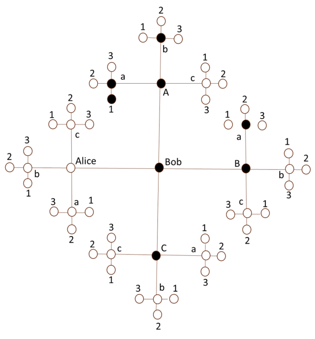 Matrics2 Figure 2